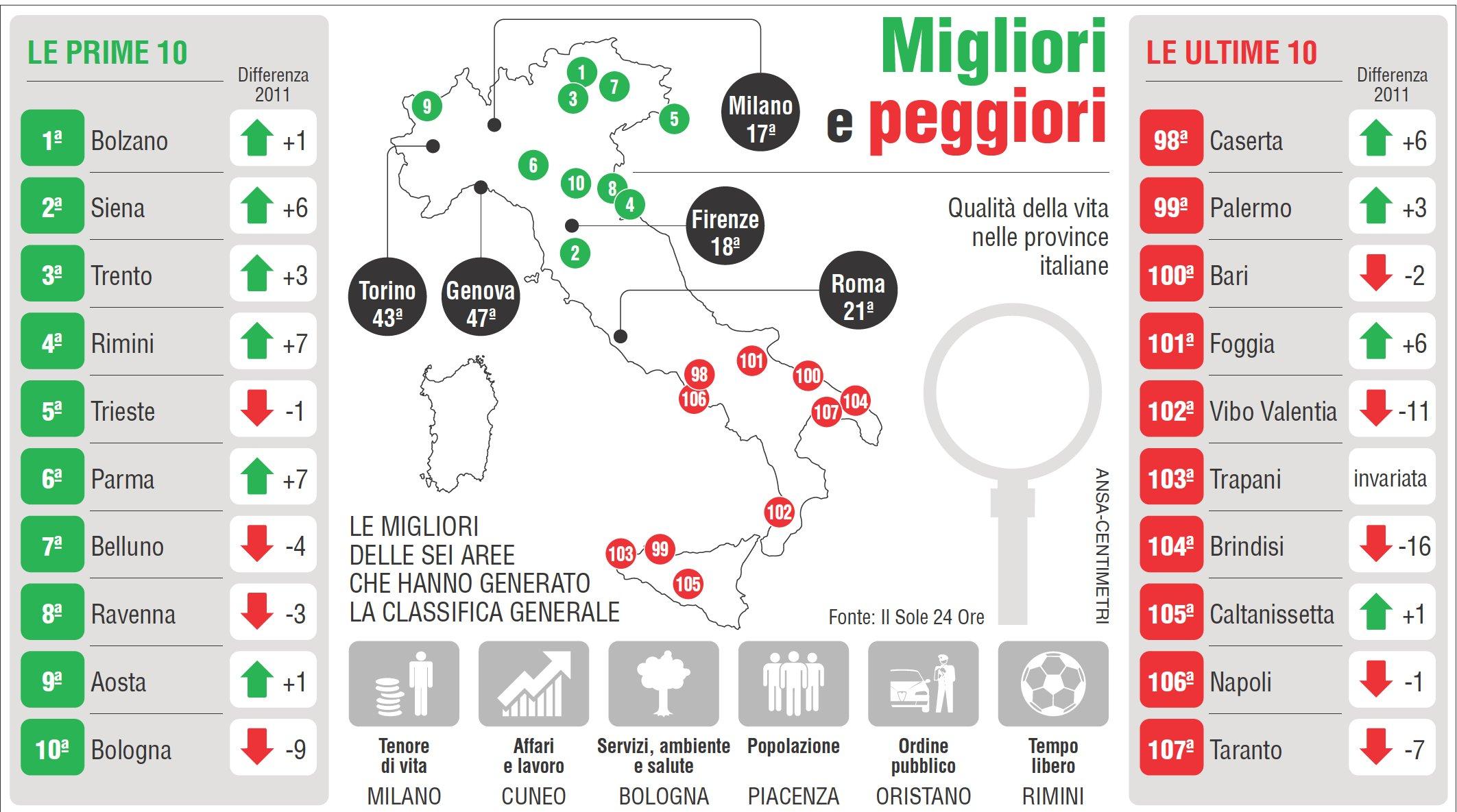 Report Sole 24 Ore Per Qualità Della Vita Palermo 106posto
