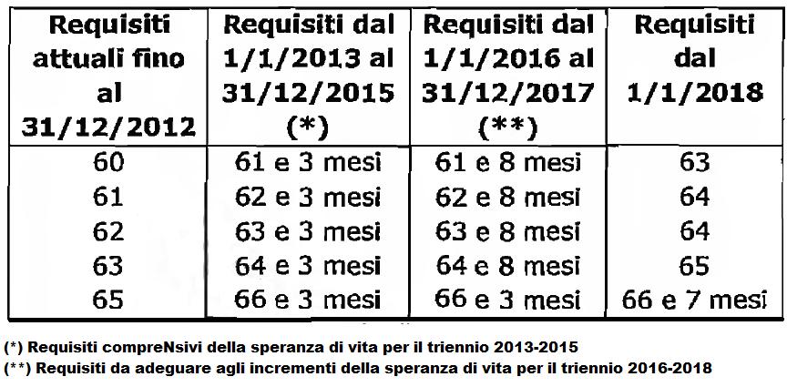 Pensioni di vecchiaia con la legge fornero il calcolo in base l 39 anno di nascita sicilialive24 - Finestra pensione 2017 ...