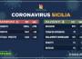 Coronavirus: in Sicilia 1.492 positivi e 74 guariti