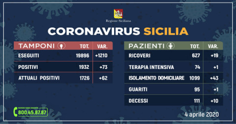 coronavirus 4 aprile