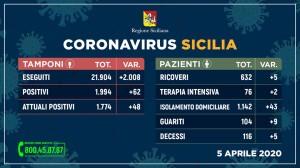 coronavirus dati 5 aprile sicilia