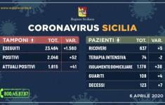 coronavirus dati regionali